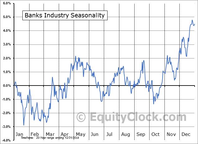 Banks Industry Seasonal Chart