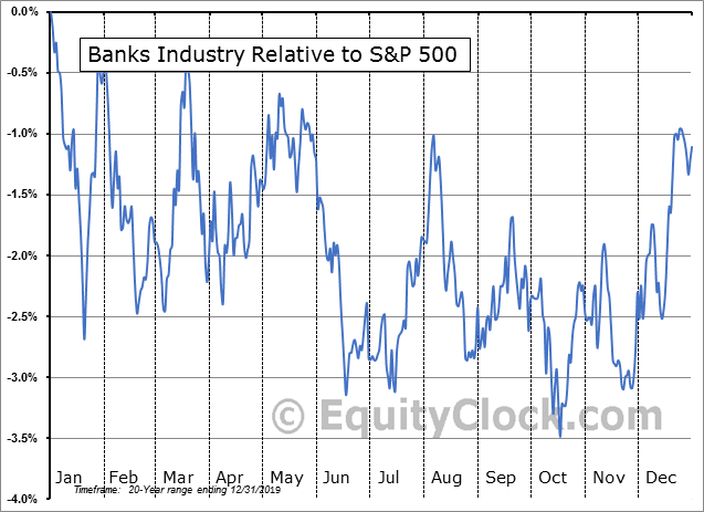 S5BANKX Index Relative to the S&P 500