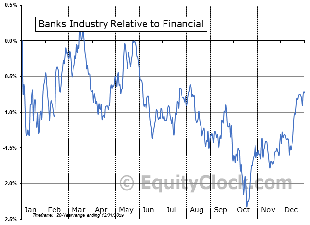 S5BANKX Index Relative to the Sector
