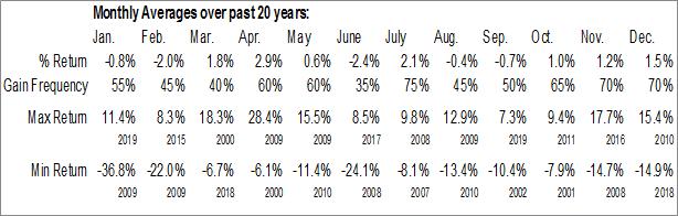 S5BANKX Index Monthly Averages