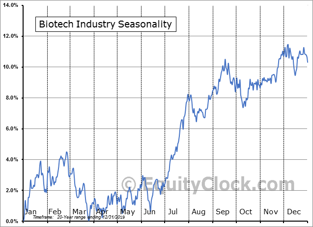 Biotech Industry Seasonal Chart