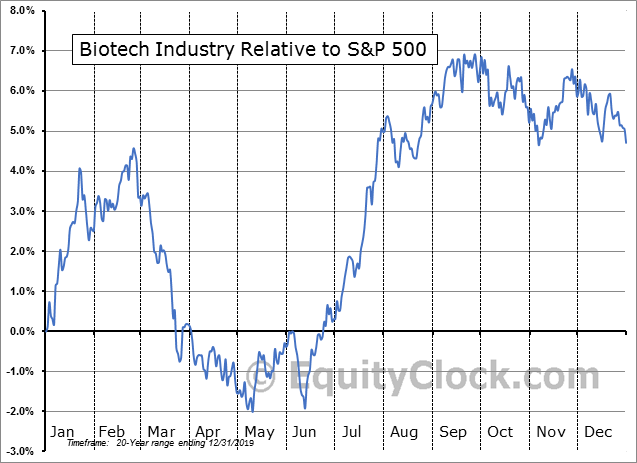 S5BIOTX Index Relative to the S&P 500