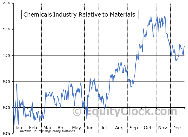 S5CHEM Index Relative to the Sector