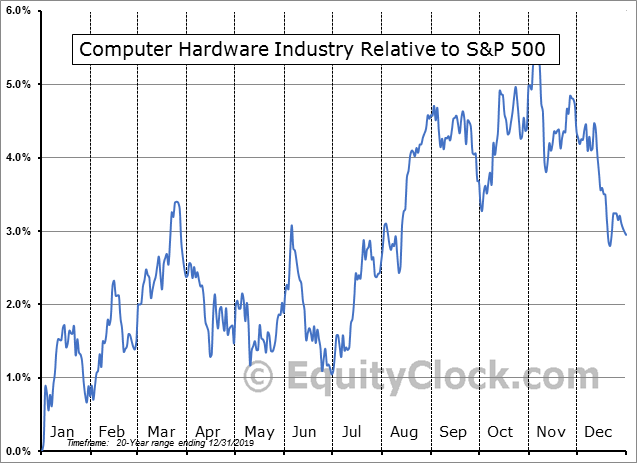 S5CMHW Index Relative to the S&P 500
