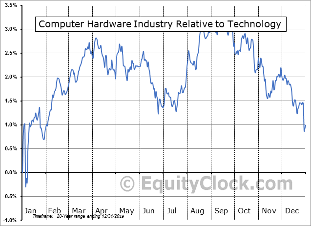 S5CMHW Index Relative to the Sector