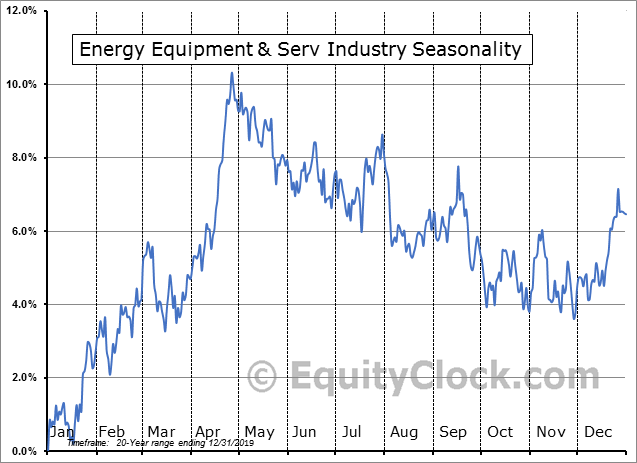 Energy Equipment Industry Seasonal Chart