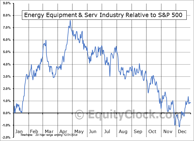 S5ENRE Index Relative to the S&P 500