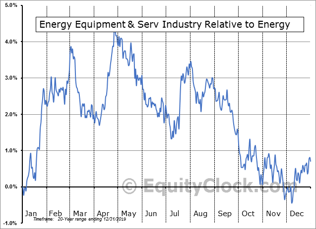 S5ENRE Index Relative to the Sector
