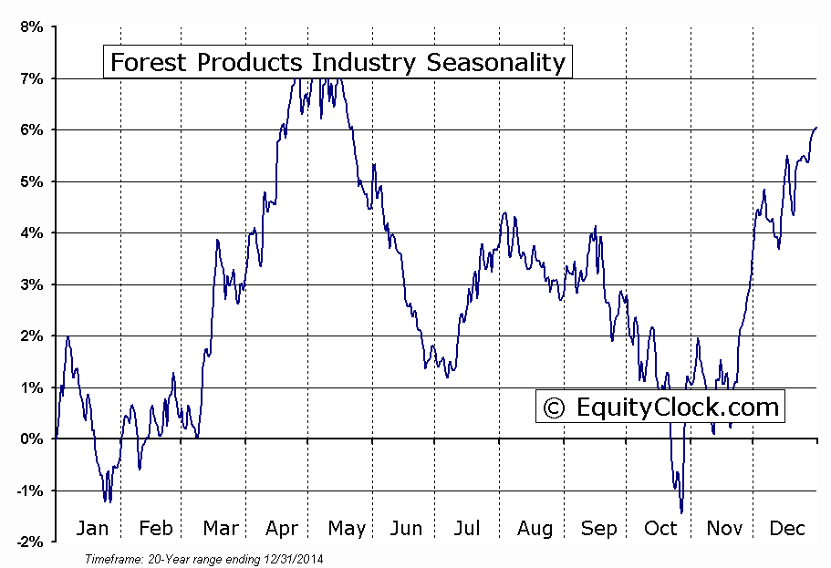 Forest Products Industry Seasonal Chart