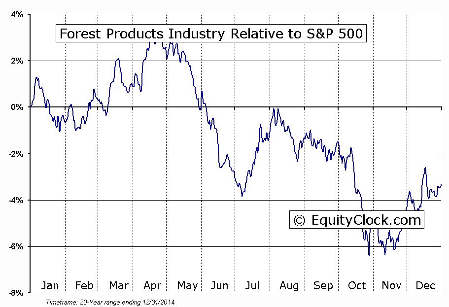 S5FRST Index Relative to the S&P 500