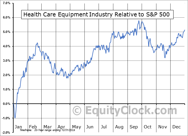 S5HCEQ Index Relative to the S&P 500