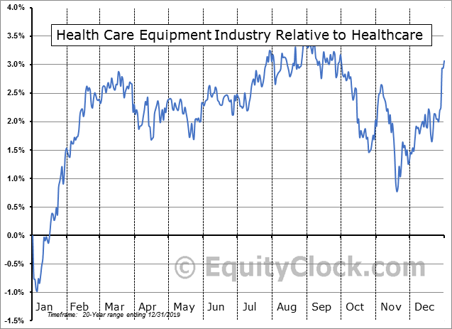 S5HCEQ Index Relative to the Sector