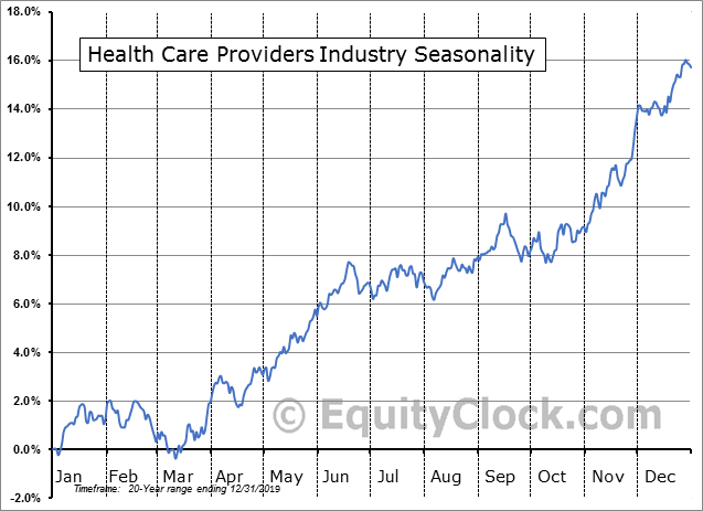 Health Care Providers Industry Seasonal Chart
