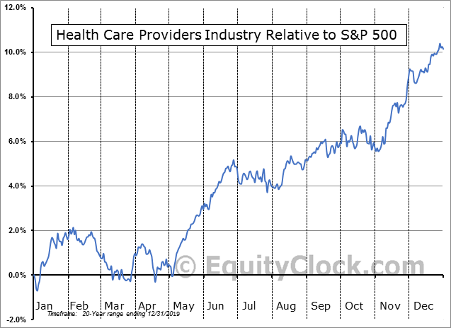 S5HCPS Index Relative to the S&P 500
