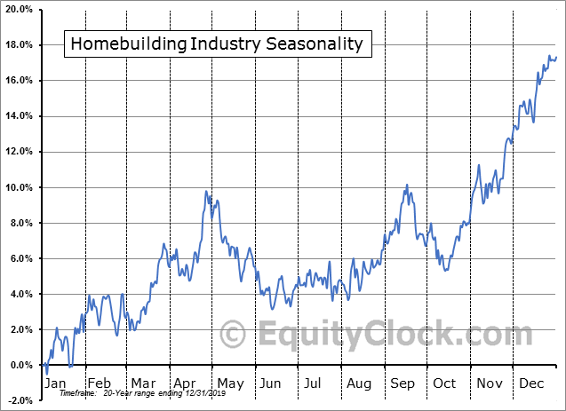 Home Building Industry Seasonal Chart
