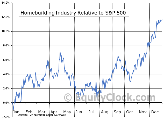 S5HOME Index Relative to the S&P 500
