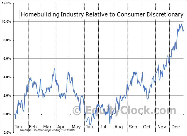 S5HOME Index Relative to the Sector