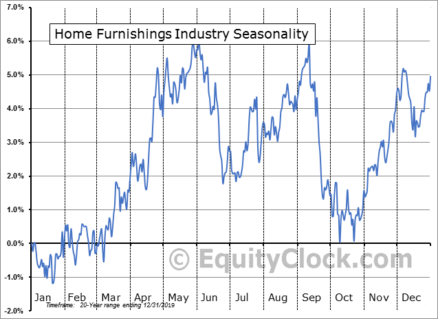 Home Furnishings Industry Seasonal Chart