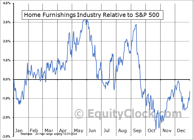 S5HOMF Index Relative to the S&P 500