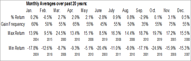 S5HOMF Index Monthly Averages