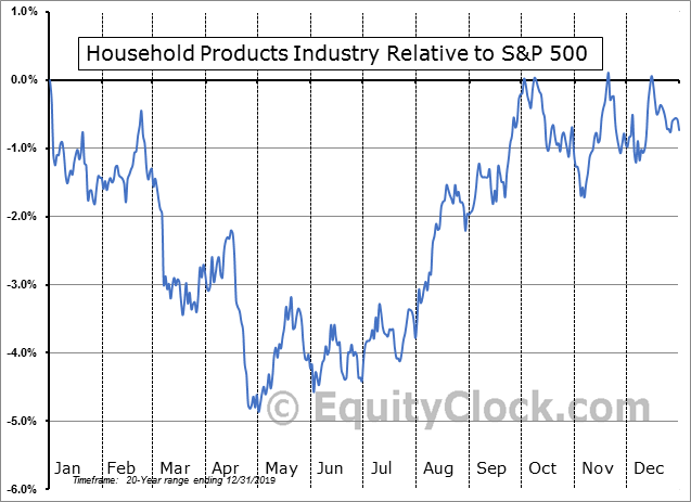S5HOPR Index Relative to the S&P 500