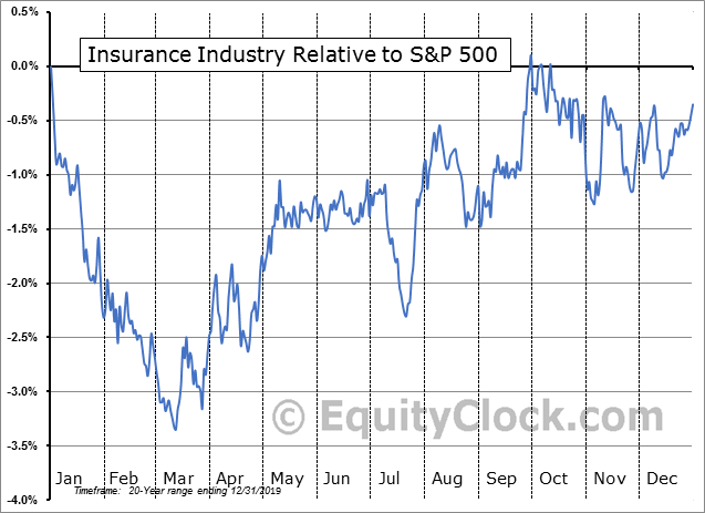 S5INSU Index Relative to the S&P 500