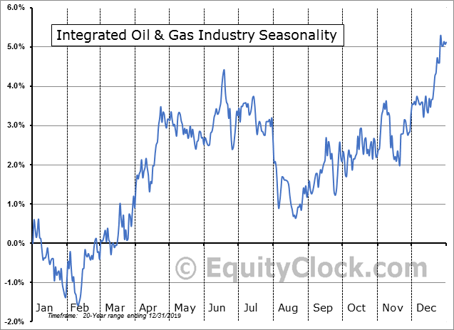 Integrated Oil & Gas Industry Seasonal Chart