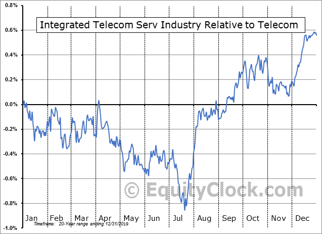 S5ITEL Index Relative to the Sector