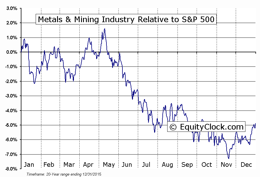 http://charts.equityclock.com/seasonal_charts/S5METL%20INDEX_RelativeToSPX.PNG