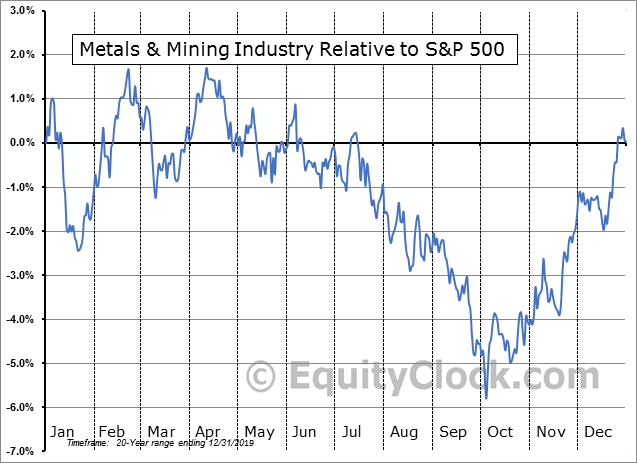 S5METL Index Relative to the S&P 500
