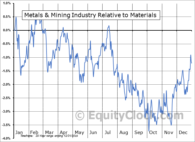 S5METL Index Relative to the Sector