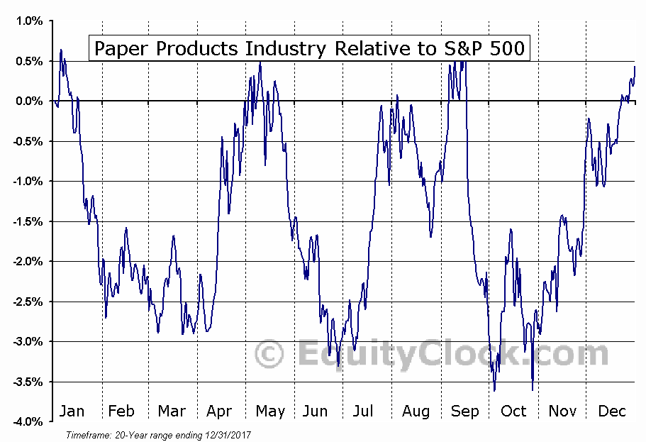 S5PAPR Index Relative to the S&P 500