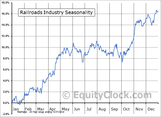 Railroads Industry Seasonal Chart