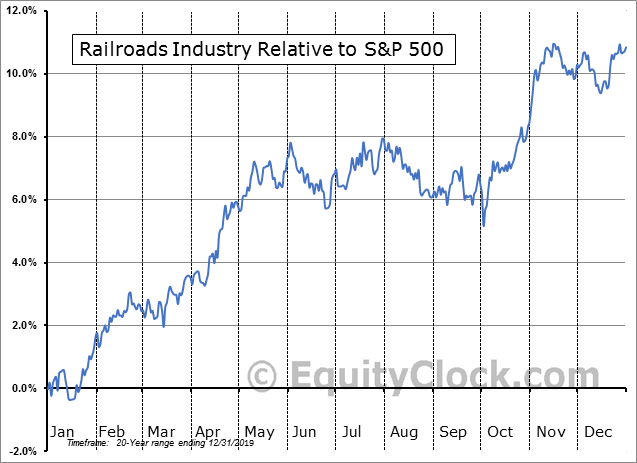 S5RAIL Index Relative to the S&P 500