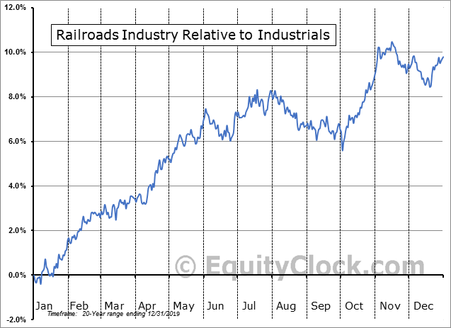 S5RAIL Index Relative to the Sector