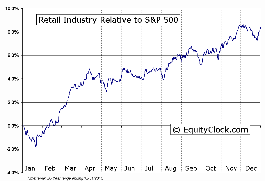 http://charts.equityclock.com/seasonal_charts/S5RETL%20INDEX_RelativeToSPX.PNG