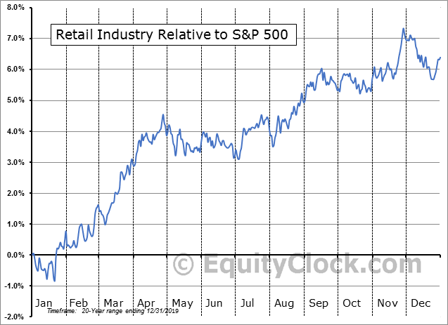 S5RETL Index Relative to the S&P 500