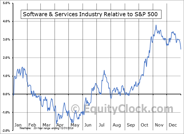 S5SFTW Index Relative to the S&P 500