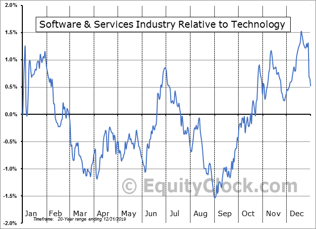 S5SFTW Index Relative to the Sector