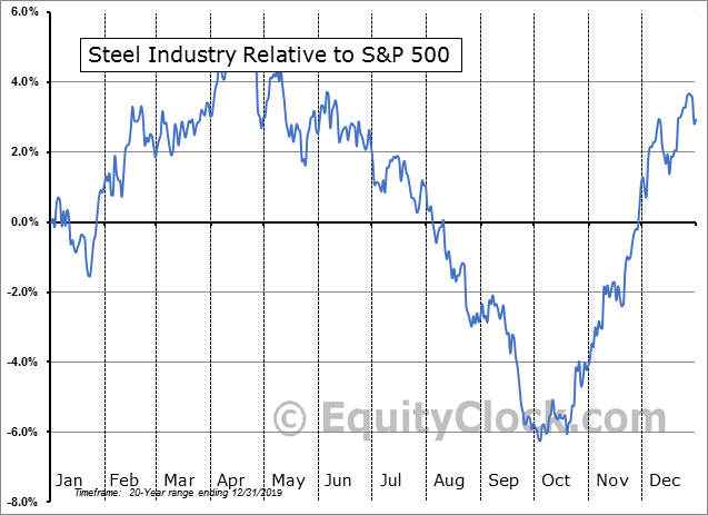 S5STEL Index Relative to the S&P 500