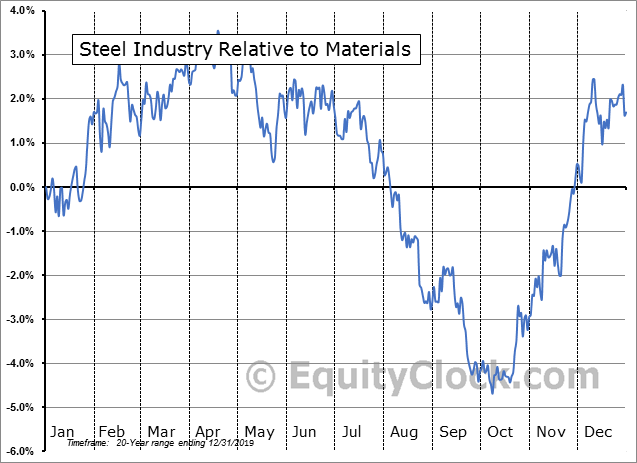 S5STEL Index Relative to the Sector