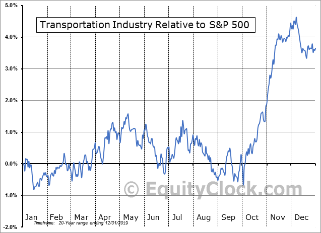 S5TRAN Index Relative to the S&P 500