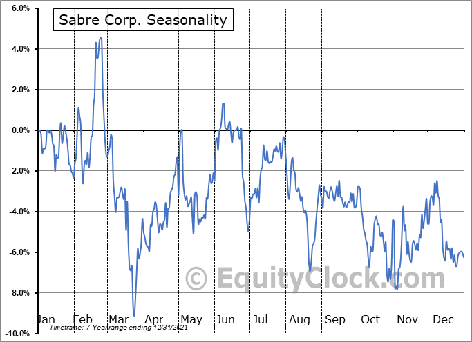 Sabre Corporation Seasonal Chart