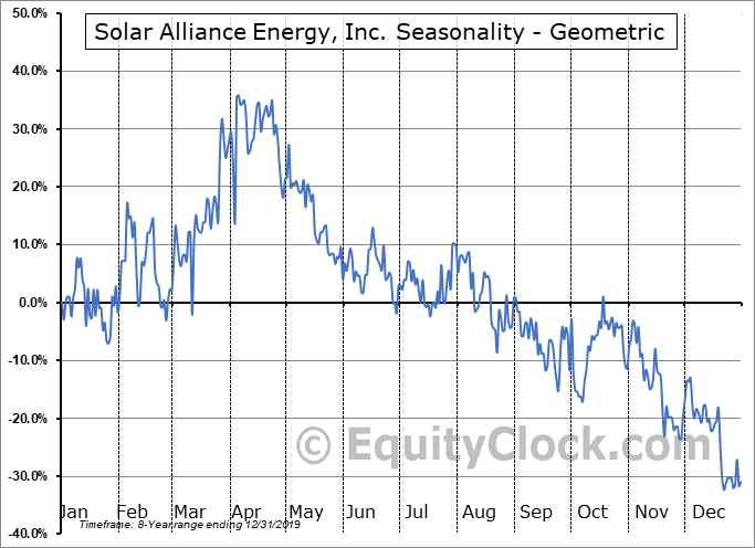 Solar Alliance Energy, Inc. (OTCMKT:SAENF) Seasonality