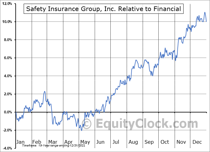 SAFT Relative to the Sector