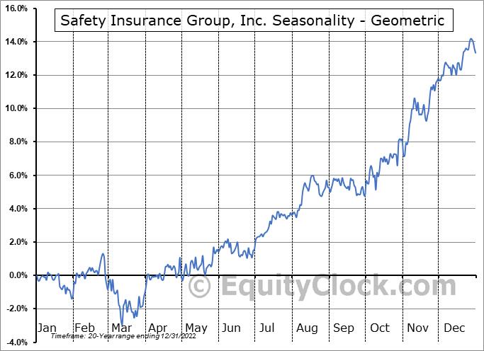 Safety Insurance Group, Inc. (NASD:SAFT) Seasonality