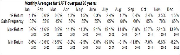 Monthly Seasonal Safety Insurance Group, Inc. (NASD:SAFT)