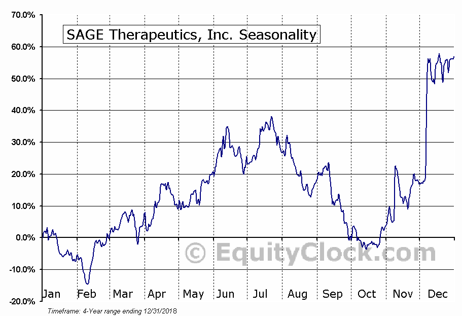 Sage Therapeutics, Inc. (SAGE) Seasonal Chart