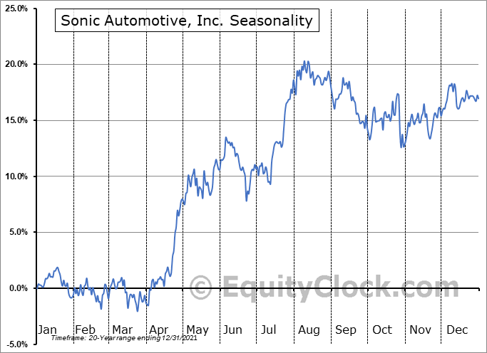 Sonic Automotive, Inc. (NYSE:SAH) Seasonality