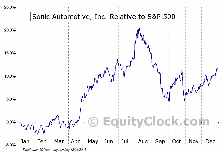 SAH Relative to the S&P 500